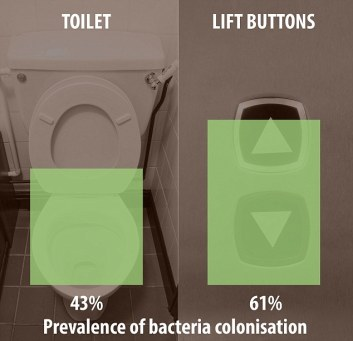 graph showing lift buttons are dirtier than toilets