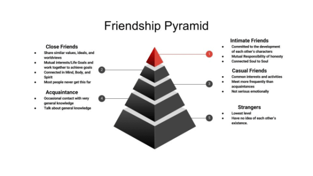 """Friendship Pyramid"" outlines relationship levels: strangers at the bottom, then acquaintance, casual friends, close friends, and intimate friends in the top and smallest section"